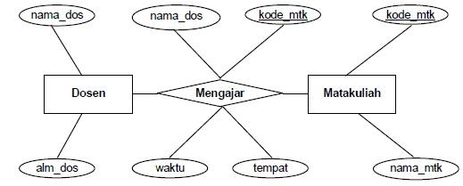 Diagram er belajar teknologi informasi dalam hubungan antar entity juga harus ditentukan derajat relasi antar entity derajat relasi menunjukkan jumlah maksimum record suatu entity ber relasi ccuart Image collections