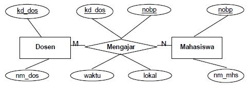 Diagram er belajar teknologi informasi sebaliknya seorang mahasiswa dapat diajar oleh beberapa dosen sehingga terjadi hubungan banyak ke banyak perhatikan diagram e r berikut ccuart Images